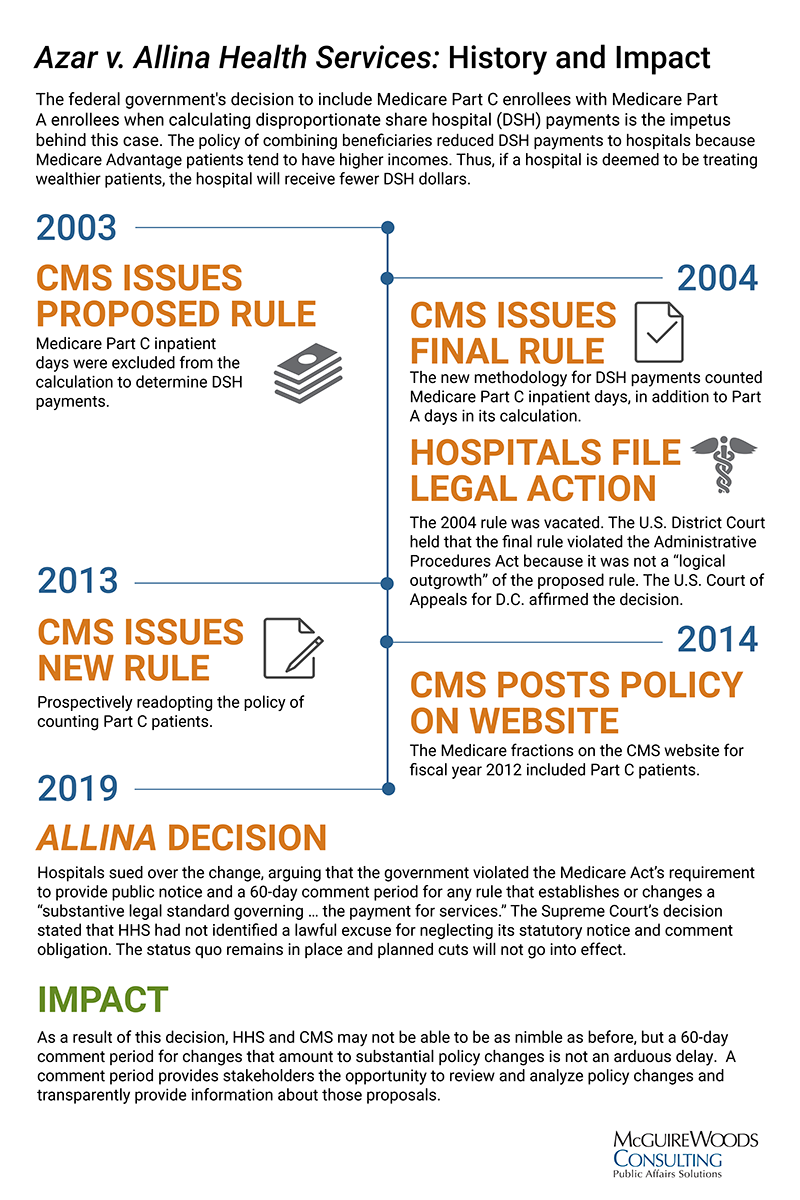 Azar v. Allina Health Services: History and Impact