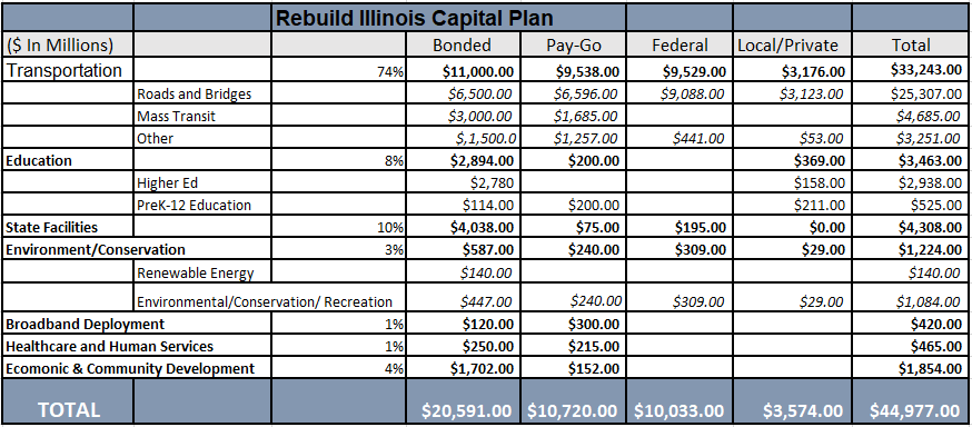 illinois capital plan